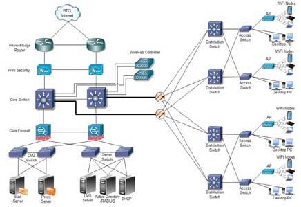 Phân tích thiết kế mạng máy tính (CNTT-K39)