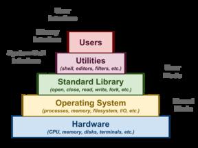 Nguyên lý Hệ điều hành (SP Tin học - Cao đẳng) 4.2021